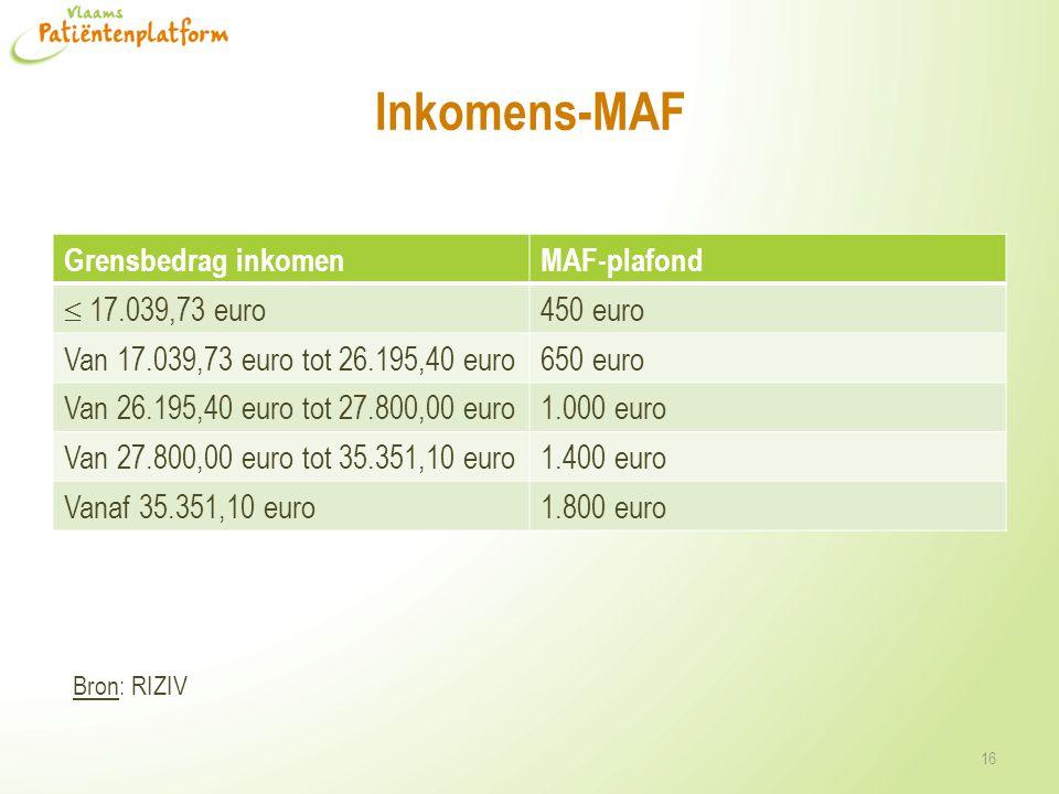 Inkomens-MAF Grensbedrag inkomen MAF-plafond  17.039,73 euro 450 euro