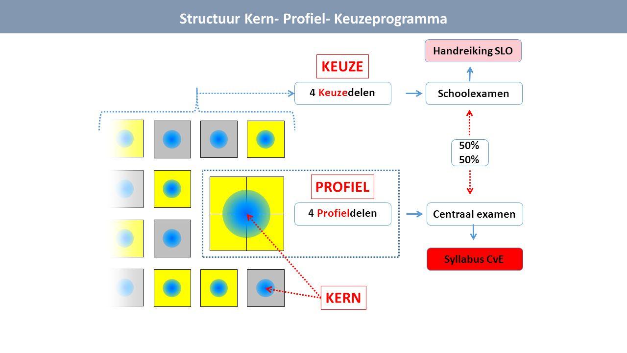 Structuur Kern- Profiel- Keuzeprogramma