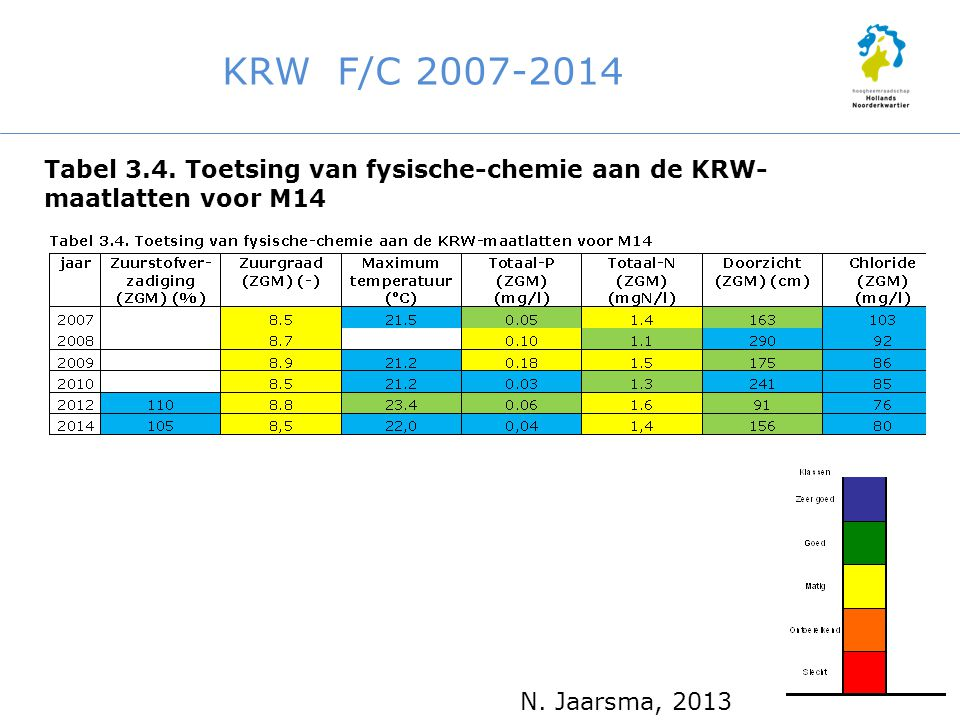 KRW F/C 2007-2014 Tabel 3.4. Toetsing van fysische-chemie aan de KRW-maatlatten voor M14.