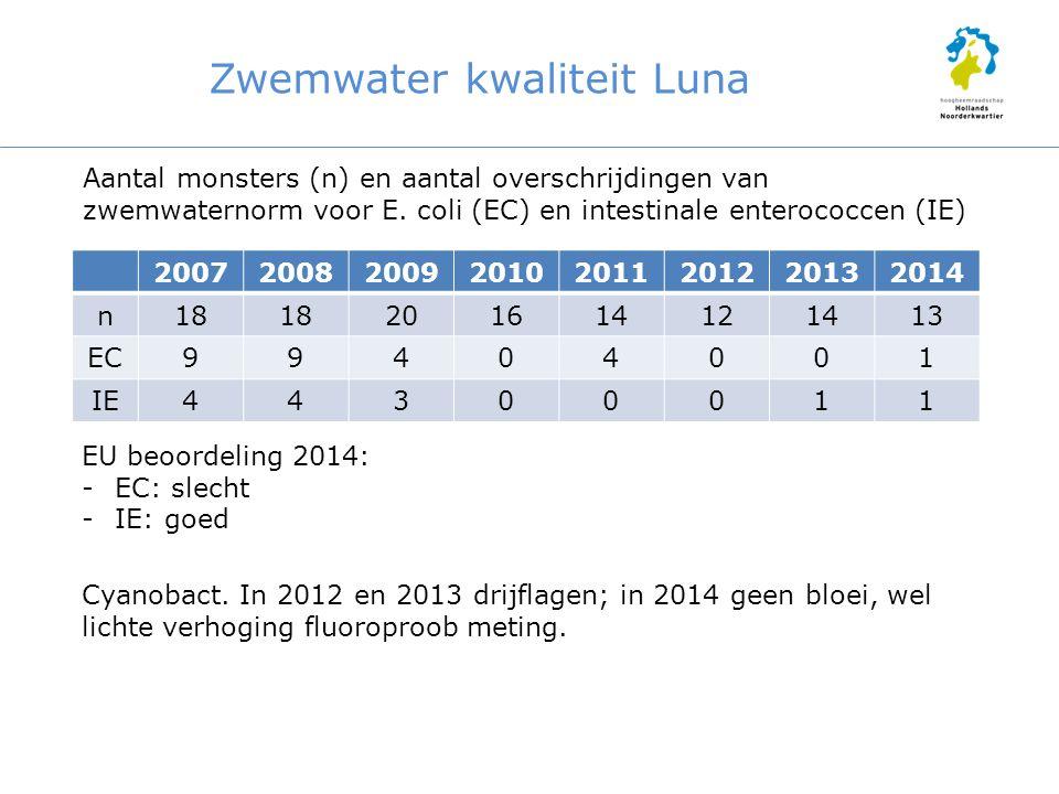 Zwemwater kwaliteit Luna