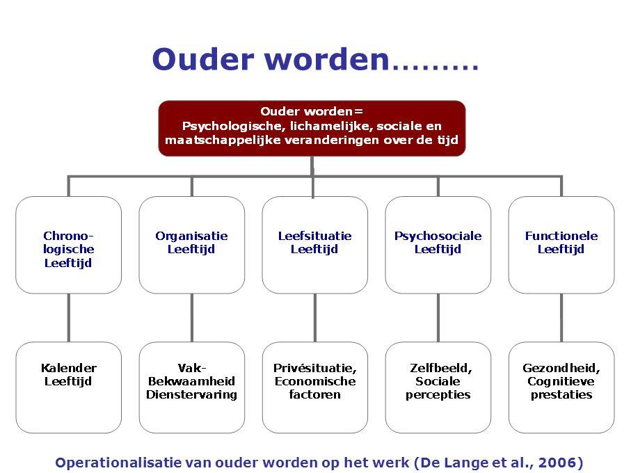 Ouder worden……… Operationalisatie van ouder worden op het werk (De Lange et al., 2006)