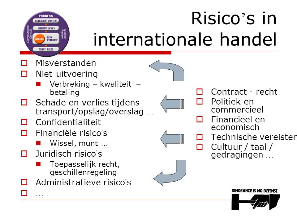 Risico's in internationale handel