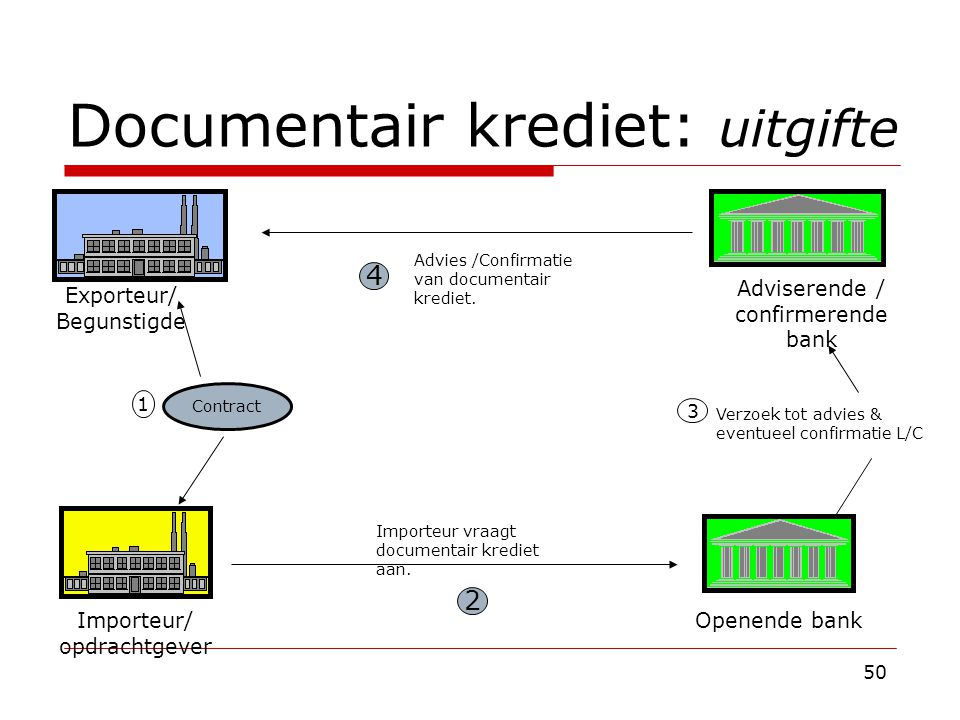 Documentair krediet: uitgifte