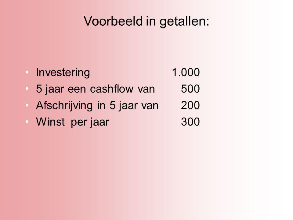 Voorbeeld in getallen: