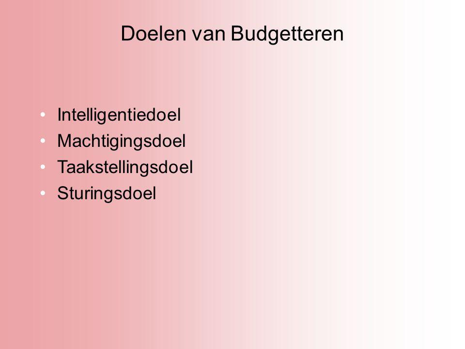 Doelen van Budgetteren
