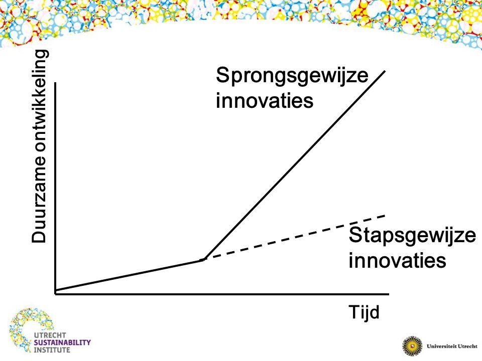 Sprongsgewijze innovaties