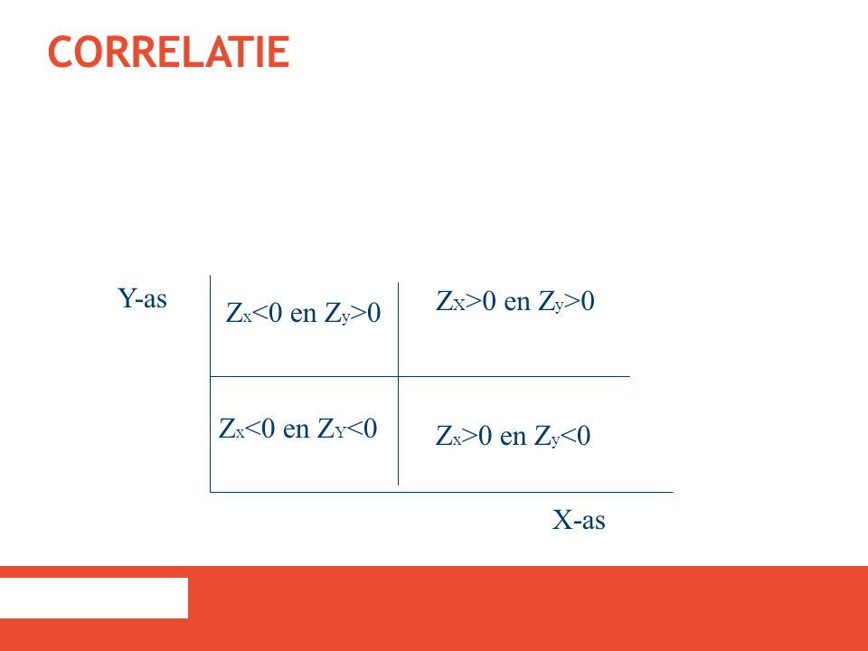 Correlatie Y-as ZX>0 en Zy>0 Zx<0 en Zy>0