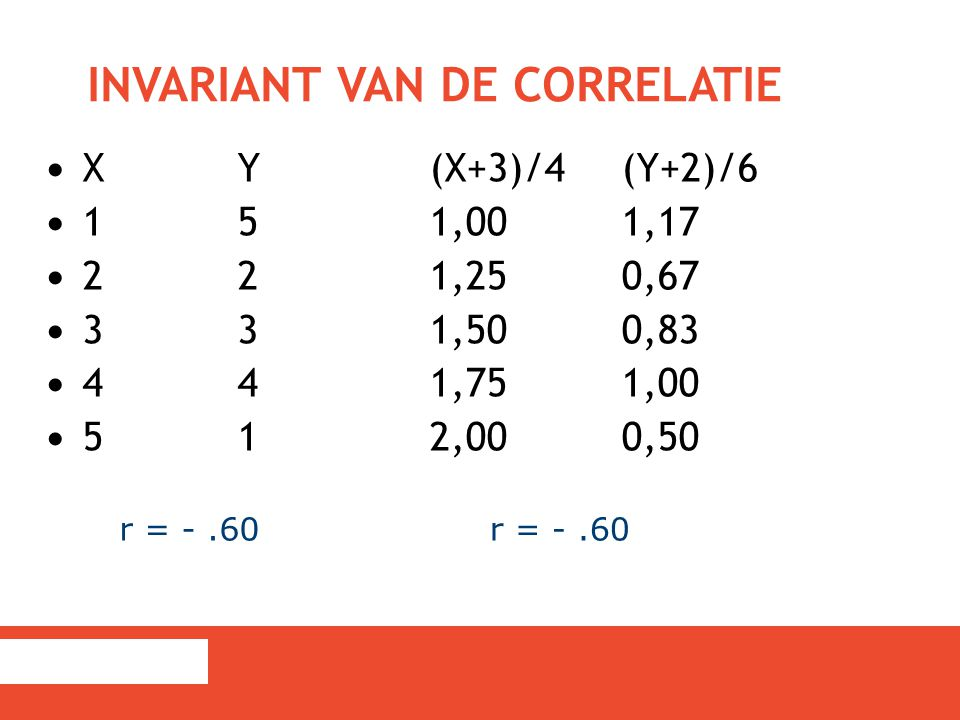 Invariant van de correlatie