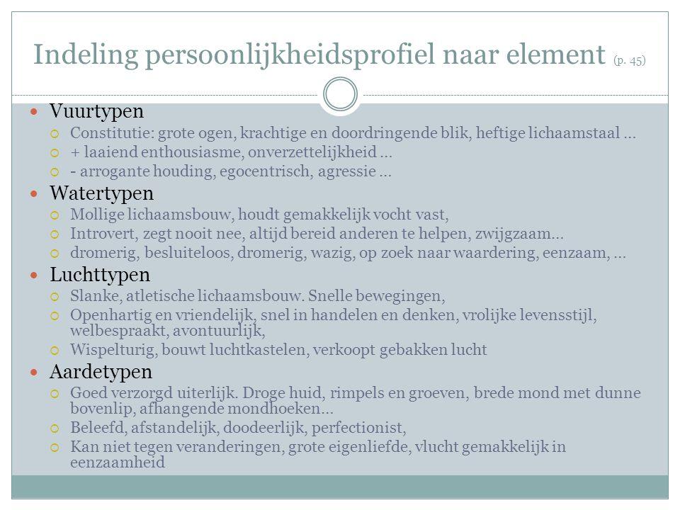 Indeling persoonlijkheidsprofiel naar element (p. 45)