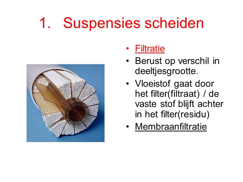 1. Suspensies scheiden Filtratie