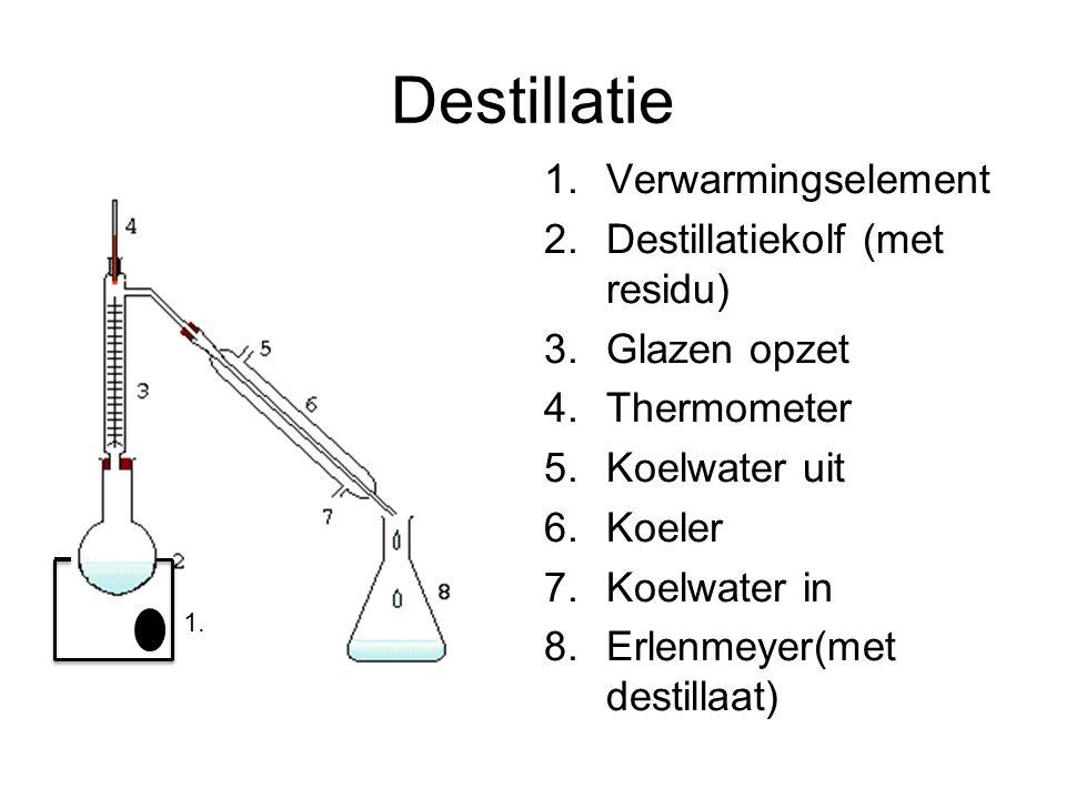 Destillatie Verwarmingselement Destillatiekolf (met residu)