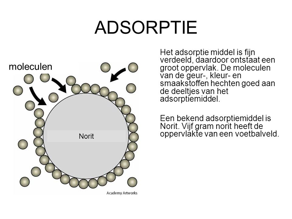 ADSORPTIE