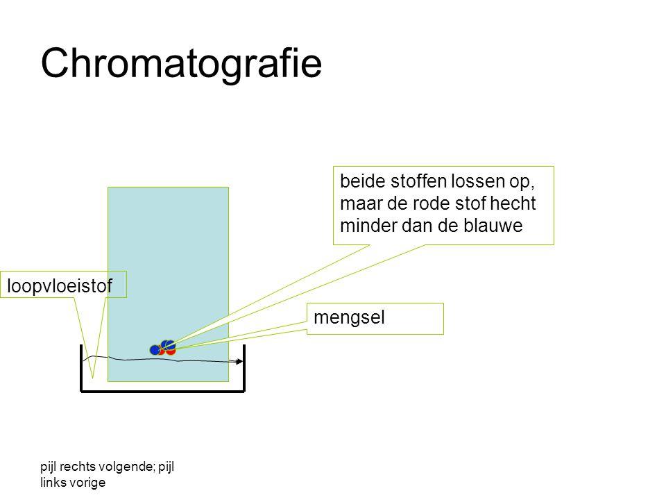 Chromatografie beide stoffen lossen op, maar de rode stof hecht minder dan de blauwe. loopvloeistof.