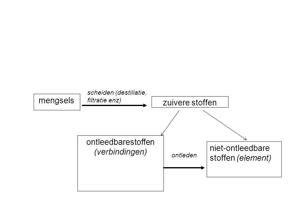 ontleedbarestoffen (verbindingen)