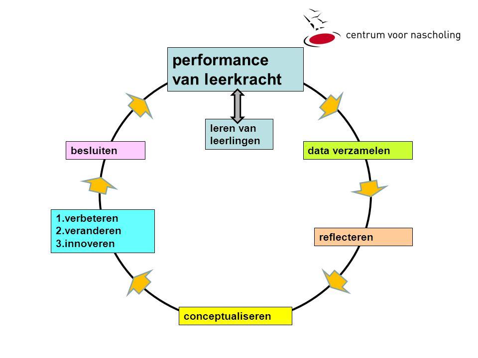 2. De duurzame leercirkel
