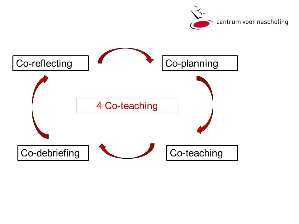 Co-reflecting Co-planning 4 Co-teaching Co-debriefing Co-teaching