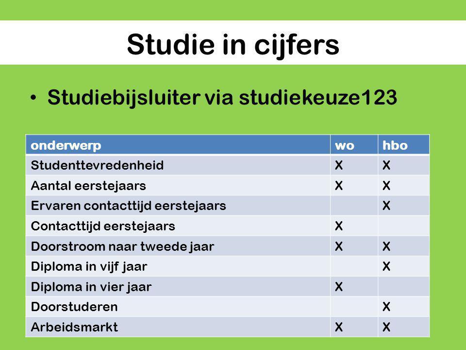 Studie in cijfers Studiebijsluiter via studiekeuze123 onderwerp wo hbo