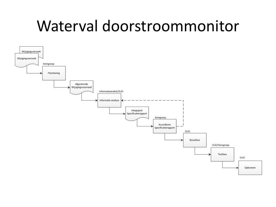 Waterval doorstroommonitor