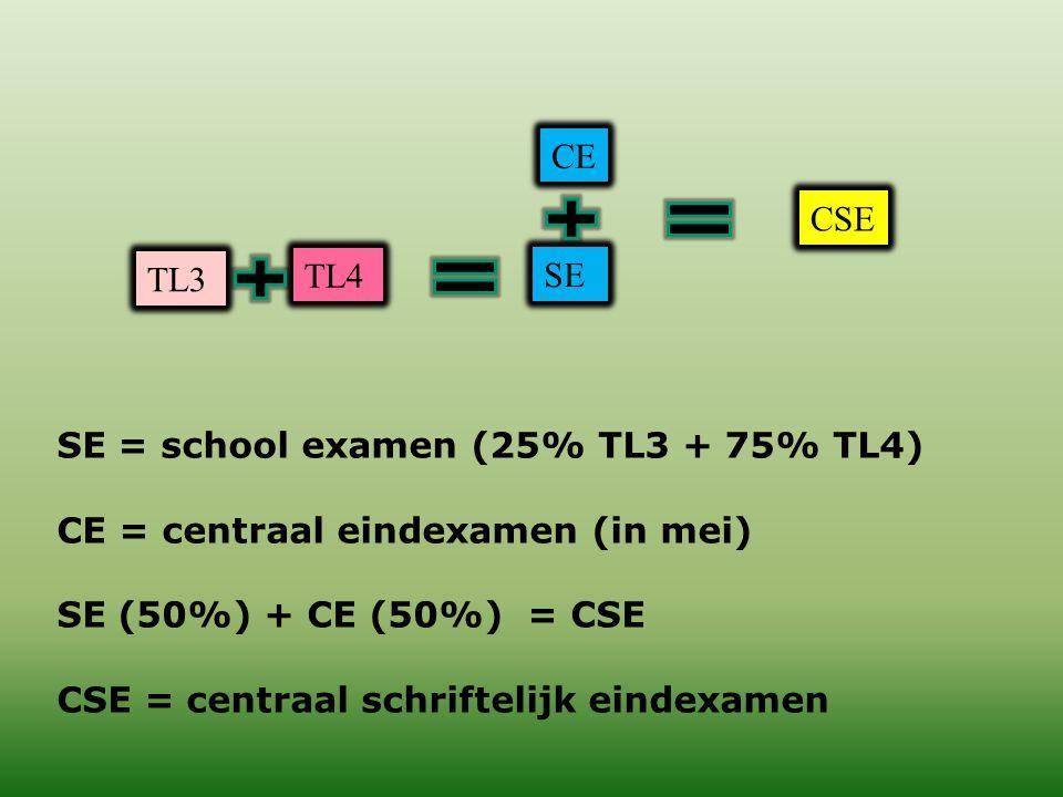 CE CSE. TL3. TL4. SE. SE = school examen (25% TL3 + 75% TL4) CE = centraal eindexamen (in mei)