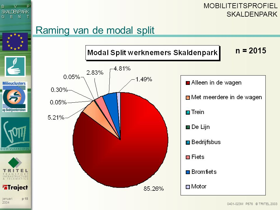 Raming van de modal split