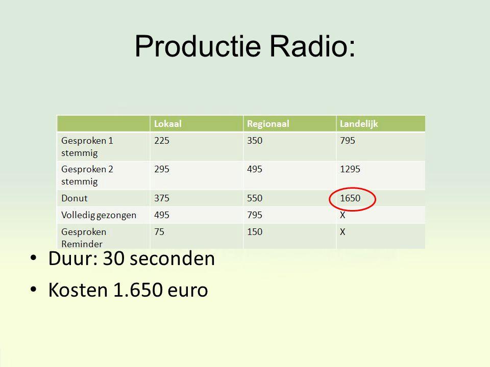 Productie Radio: Duur: 30 seconden Kosten 1.650 euro