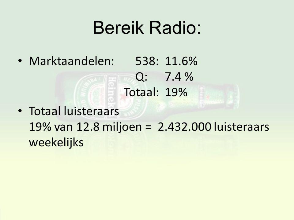 Bereik Radio: Marktaandelen: 538: 11.6% Q: 7.4 % Totaal: 19%