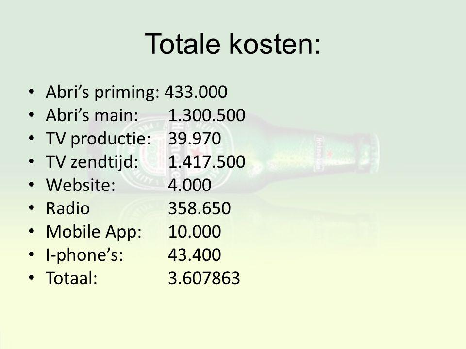 Totale kosten: Abri's priming: 433.000 Abri's main: 1.300.500