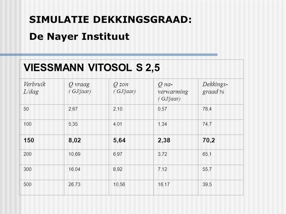 VIESSMANN VITOSOL S 2,5 SIMULATIE DEKKINGSGRAAD: De Nayer Instituut
