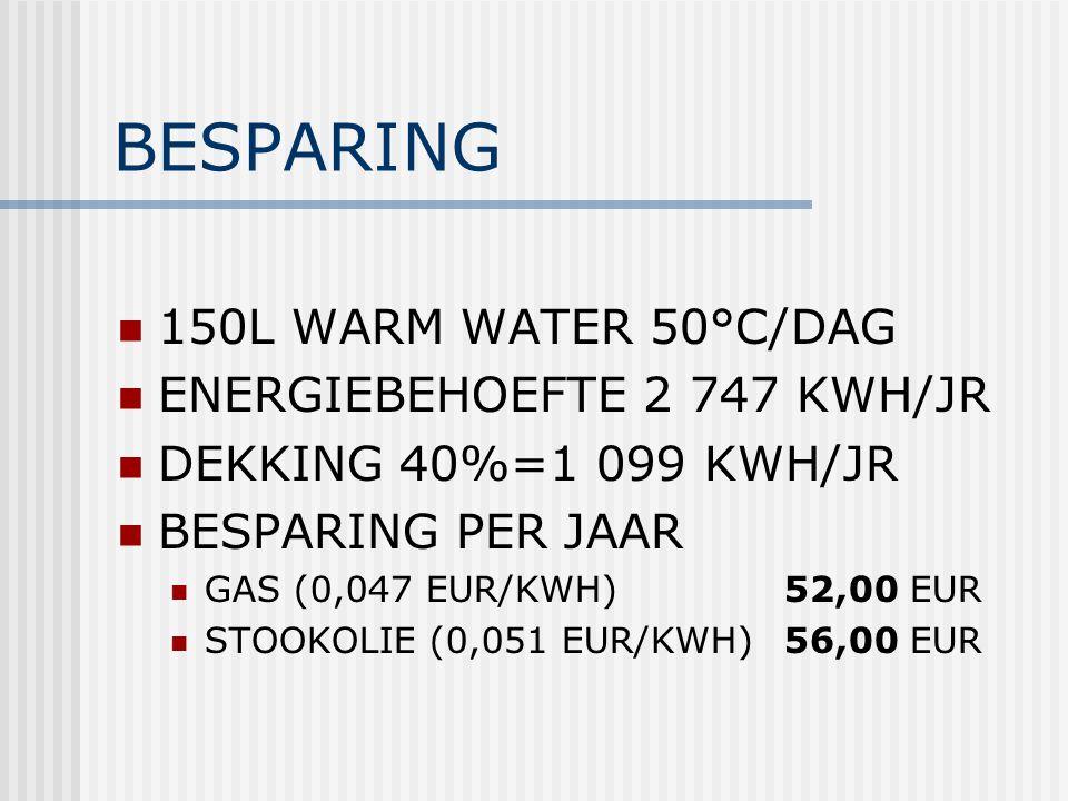 BESPARING 150L WARM WATER 50°C/DAG ENERGIEBEHOEFTE 2 747 KWH/JR