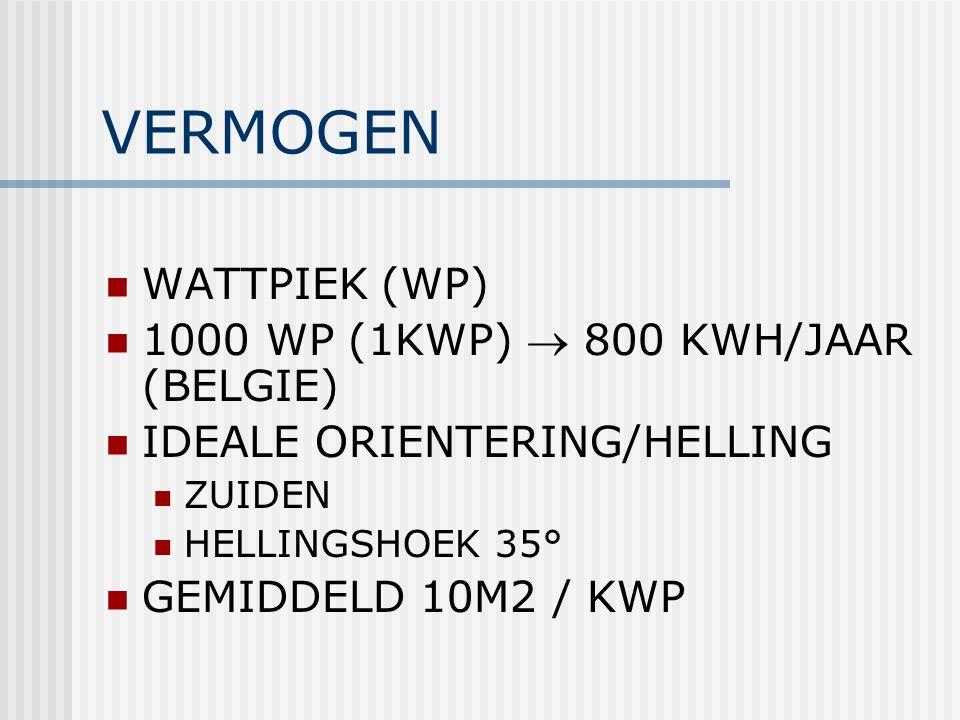 VERMOGEN WATTPIEK (WP) 1000 WP (1KWP)  800 KWH/JAAR (BELGIE)