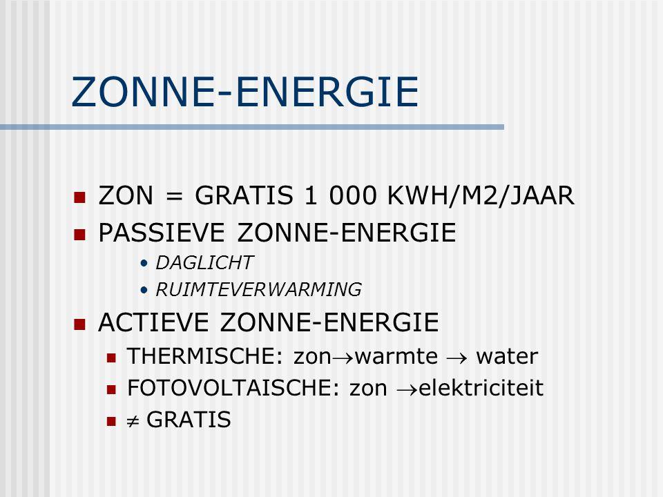 ZONNE-ENERGIE ZON = GRATIS 1 000 KWH/M2/JAAR PASSIEVE ZONNE-ENERGIE