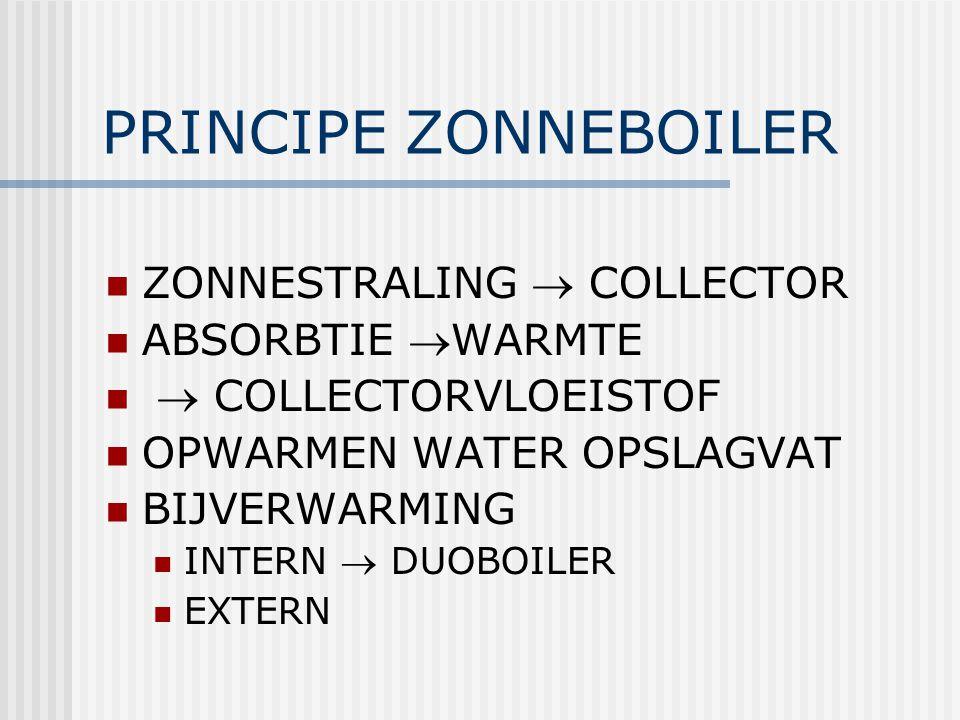 PRINCIPE ZONNEBOILER ZONNESTRALING  COLLECTOR ABSORBTIE WARMTE