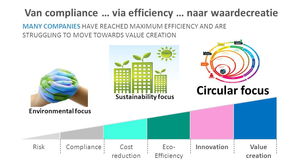 Circular focus Van compliance … via efficiency … naar waardecreatie