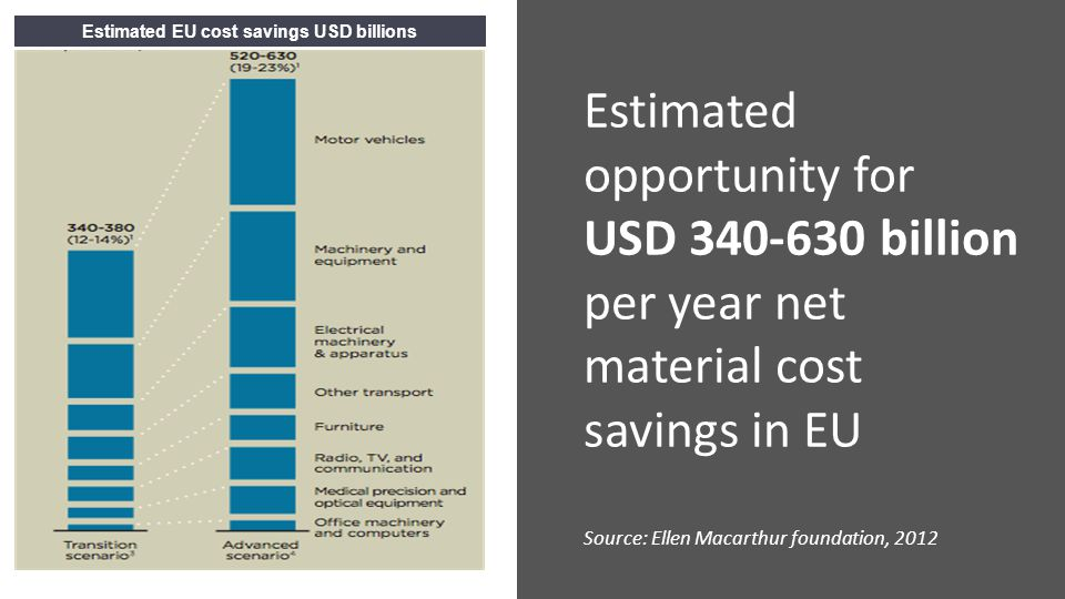 Estimated EU cost savings USD billions