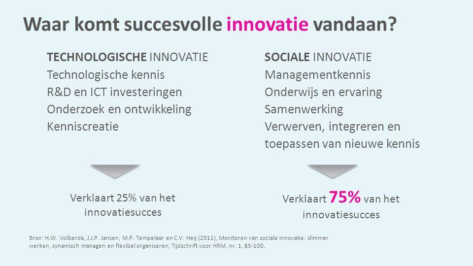Waar komt succesvolle innovatie vandaan