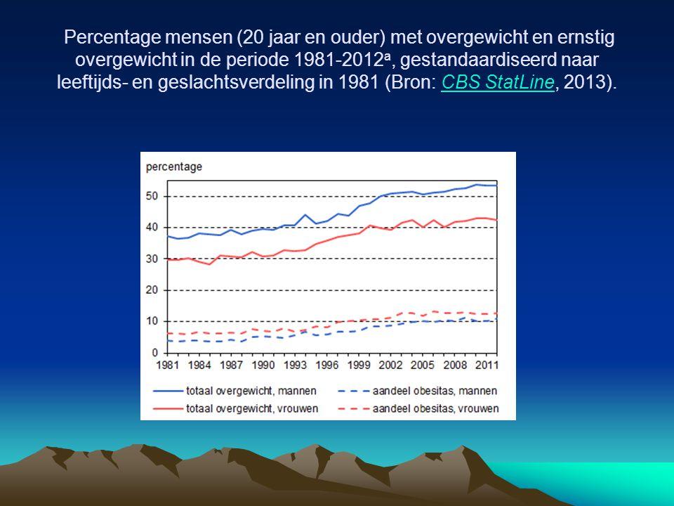 Percentage mensen (20 jaar en ouder) met overgewicht en ernstig overgewicht in de periode 1981-2012a, gestandaardiseerd naar leeftijds- en geslachtsverdeling in 1981 (Bron: CBS StatLine, 2013).