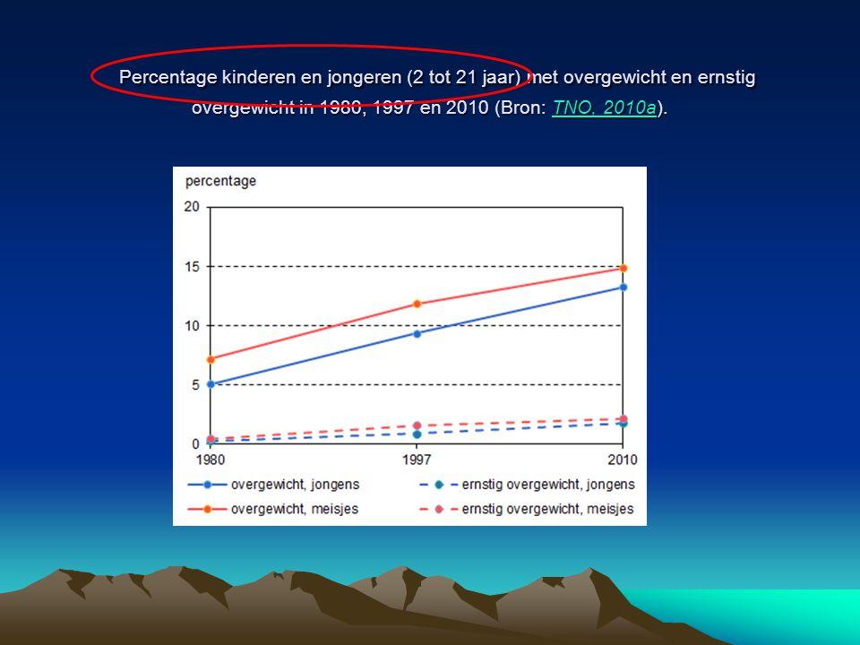 Percentage kinderen en jongeren (2 tot 21 jaar) met overgewicht en ernstig overgewicht in 1980, 1997 en 2010 (Bron: TNO, 2010a).
