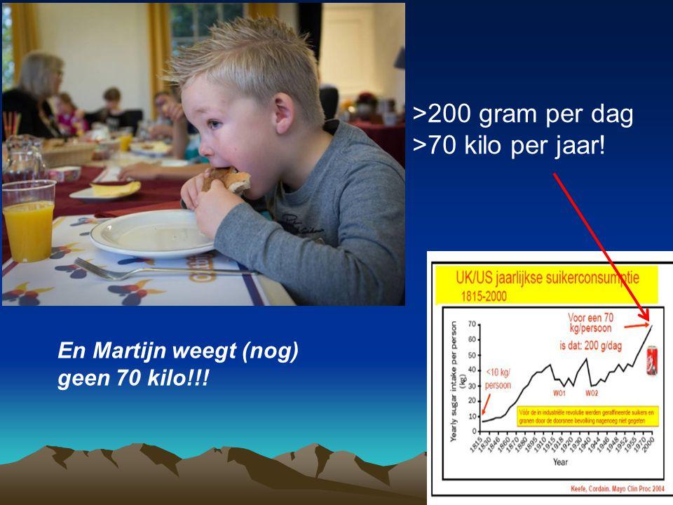>200 gram per dag >70 kilo per jaar!
