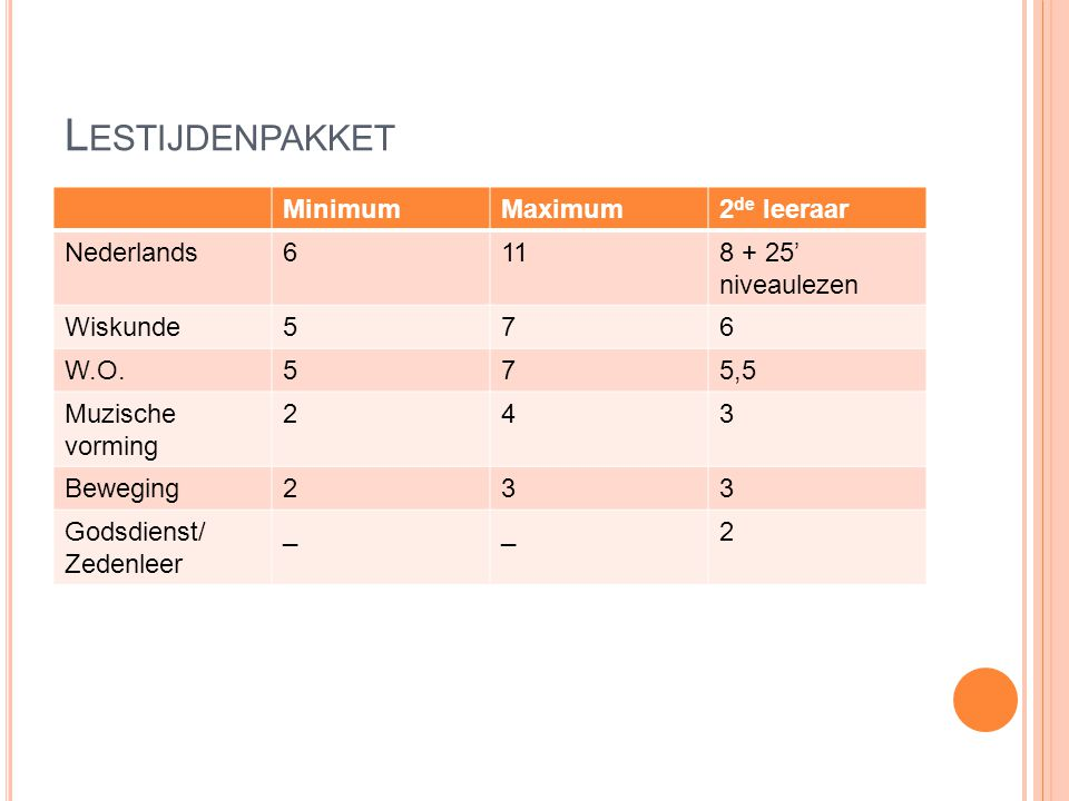 Lestijdenpakket Minimum Maximum 2de leeraar Nederlands 6 11