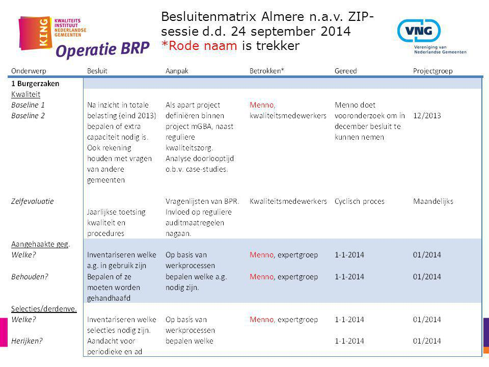Besluitenmatrix Almere n.a.v. ZIP-sessie d.d. 24 september 2014