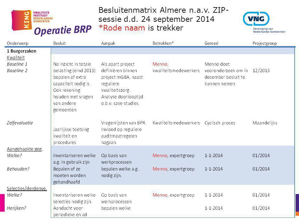 Besluitenmatrix Almere n.a.v. ZIP-sessie d.d. 24 september 2014