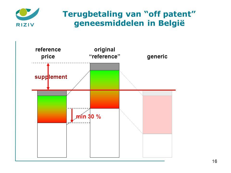 Terugbetaling van off patent geneesmiddelen in België