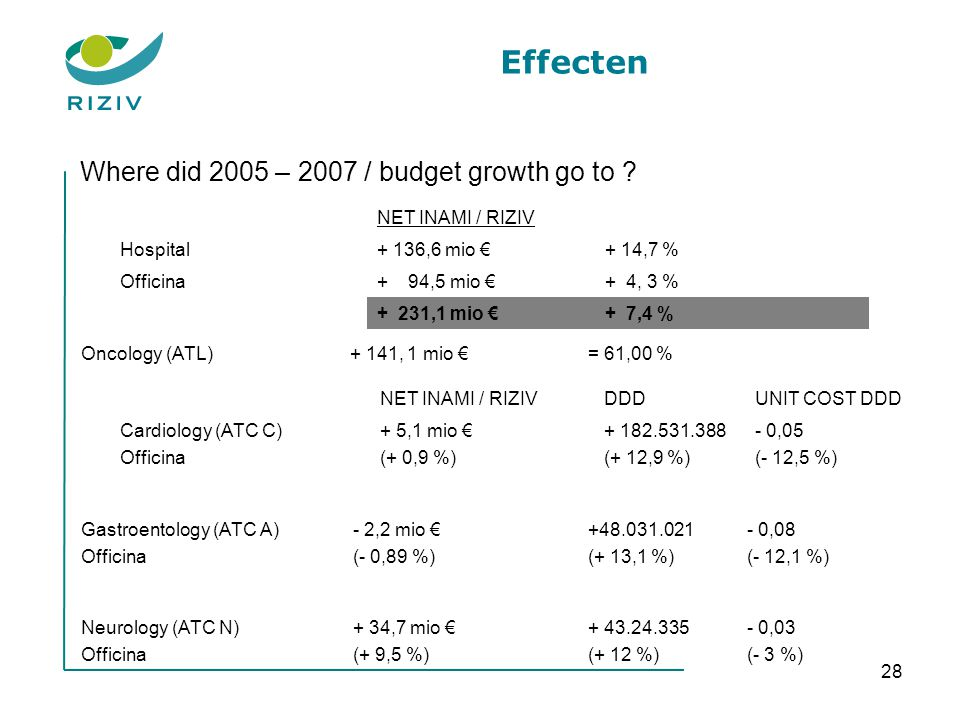 Effecten Where did 2005 – 2007 / budget growth go to