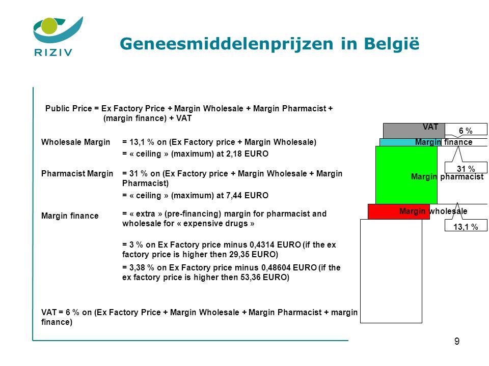 Geneesmiddelenprijzen in België