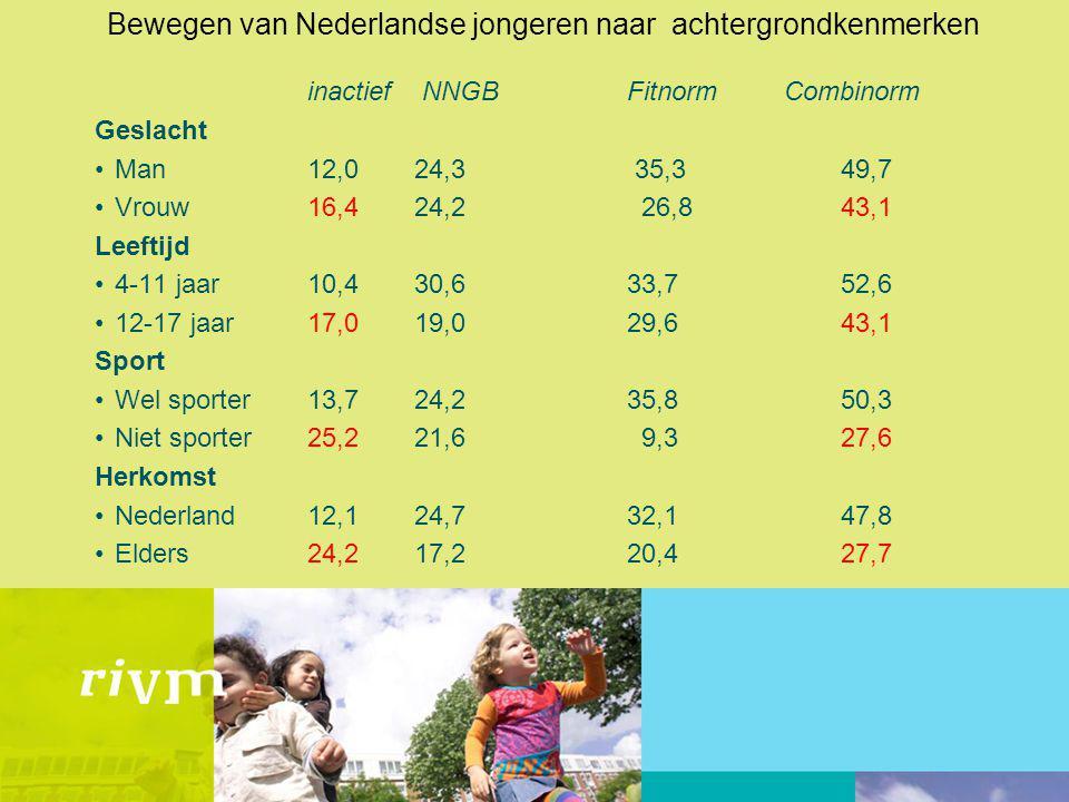 Bewegen van Nederlandse jongeren naar achtergrondkenmerken