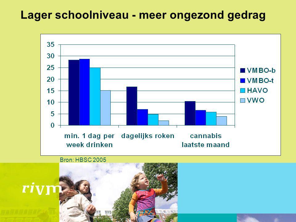 Lager schoolniveau - meer ongezond gedrag