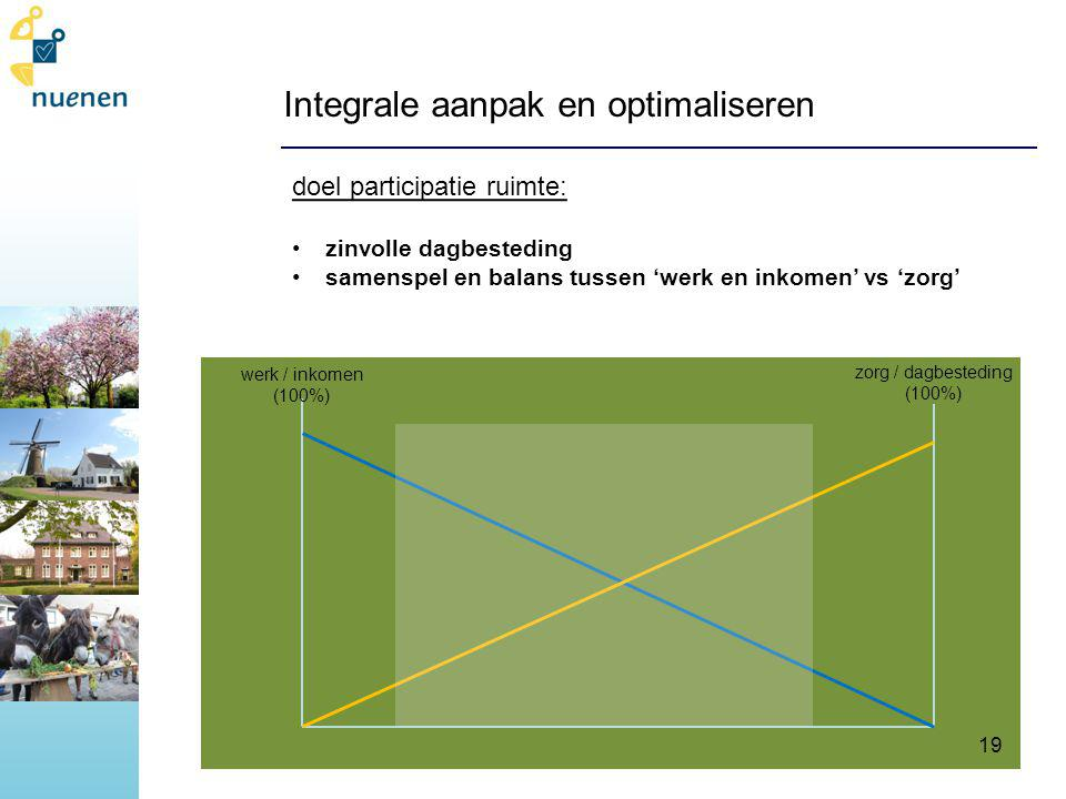 Integrale aanpak en optimaliseren