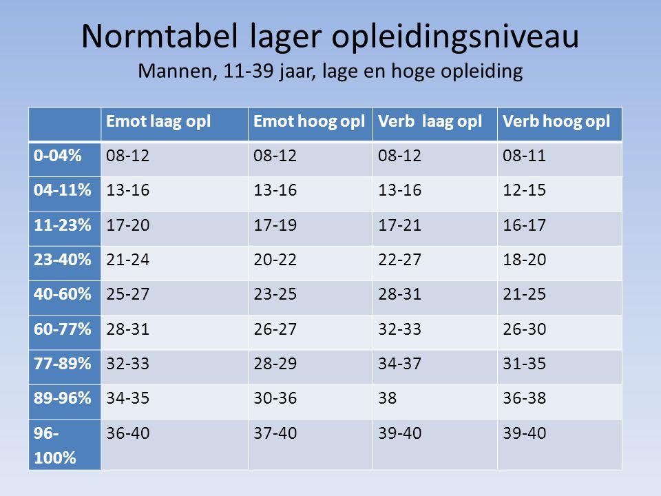 Normtabel lager opleidingsniveau Mannen, 11-39 jaar, lage en hoge opleiding