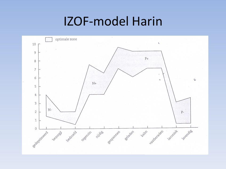 IZOF-model Harin Op xas hedonistische toon = plezierig of onplezierig