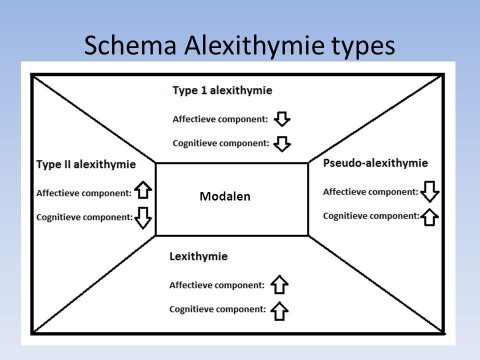 Schema Alexithymie types